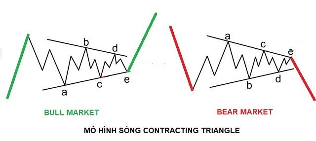 Mô hình sóng điều chỉnh - Corrective Wave dạng tam giác còn được chia ra thành 2 loại phổ biến bao gồm: Mô hình Contracting Triangle và mô hình Expanding Triangle
