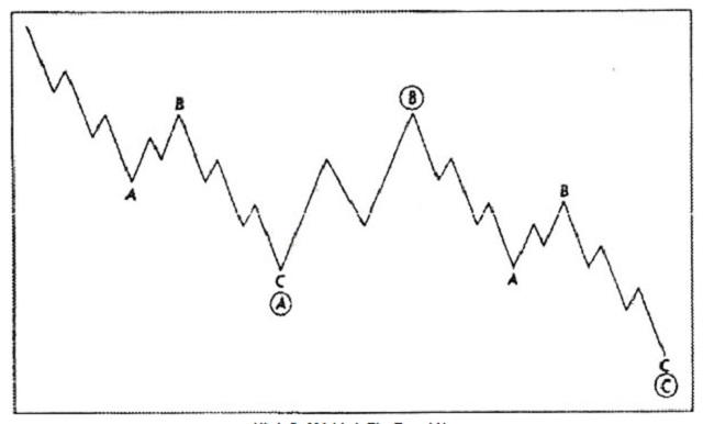 Mô hình sóng điều chỉnh - Corrective Wave là gì? Có bao nhiêu dạng mô hình sóng điều chỉnh?