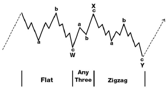 Tìm hiểu về mô hình sóng điều chỉnh – Corrective Wave từ A-Z