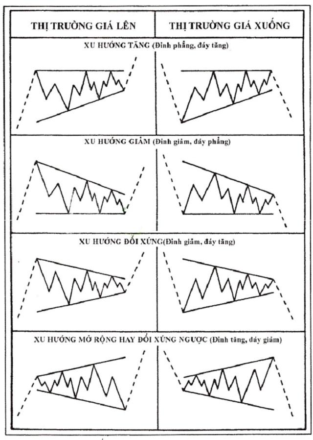 Mô hình sóng điều chỉnh tam giác nằm giữa những đường xu hướng hội tụ hoặc phân kỳ