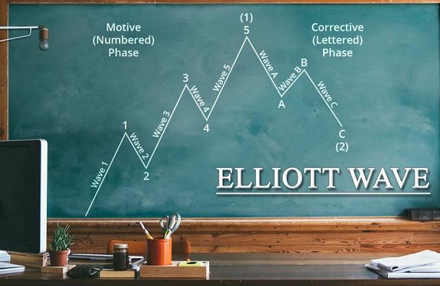 Một số quy tắc quan trọng của mô hình sóng đẩy - Impulse Wave mà các nhà đầu tư cần nắm rõ