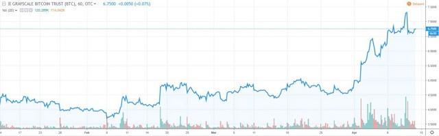 Nếu giá của quỹ Grayscale Bitcoin Trust lớn hơn giá 0.00094 BTC thì sẽ được gọi là GBTC Premium