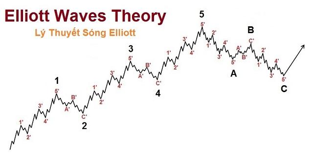 Nhà đầu tư hiện nay có xu hướng chuyển sang áp dụng lý thuyết sóng Elliott khi phân tích xu hướng