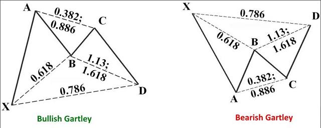 Nhận diện mô hình giá Gartley trước khi giao dịch