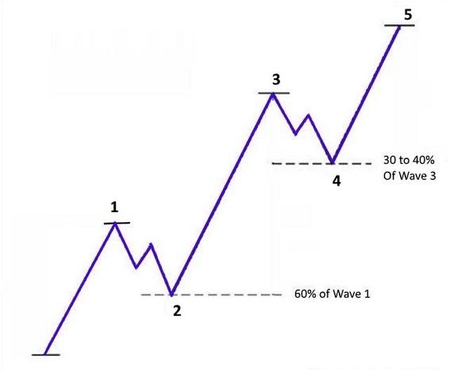 Sóng 1 là sóng đẩy thể hiện những bước tăng đầu tiên trên thị trường và cũng chính là loại sóng mà các nhà đầu tư chọn mua để đầu cơ