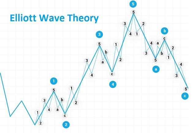 Sóng 5 là đợt sóng đẩy cuối cùng và đây cũng là đợt sóng được các nhà đầu tư chốt lời để thu về lợi nhuận cho mình