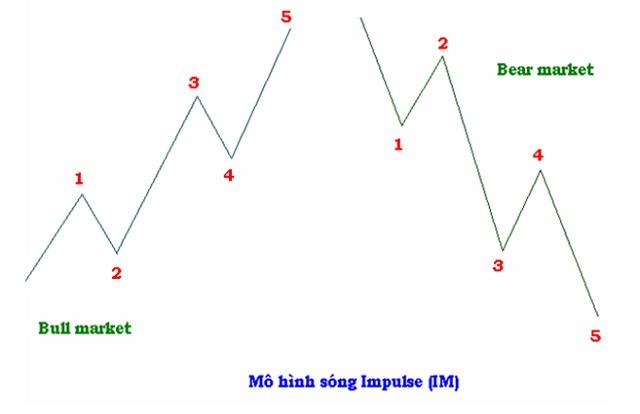 Sóng đẩy là khái niệm để chỉ những hành động giá đi thuận theo xu hướng chính ở thời điểm hiện tại trên thị trường tài chính Forex