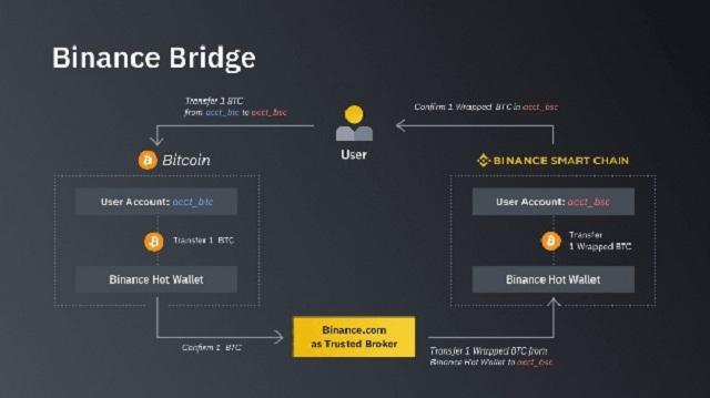 Tạo nên cơ sở hạ tầng của blockchain