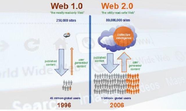 So sánh giữa web 1.0 và 2.0