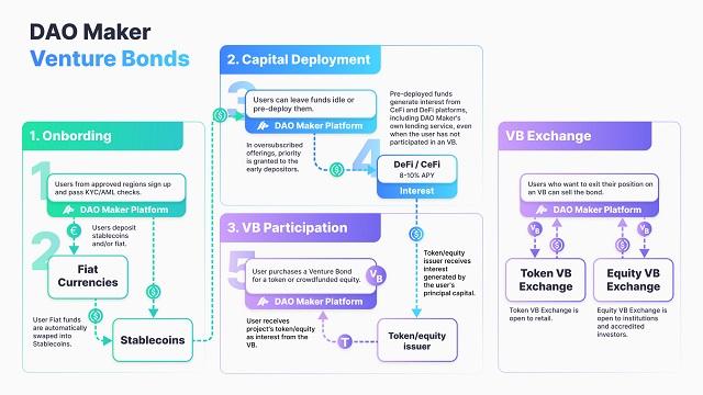Tiện ích Venture Bonds cho phép người dùng tiếp cận với các loại trái phiếu liên doanh
