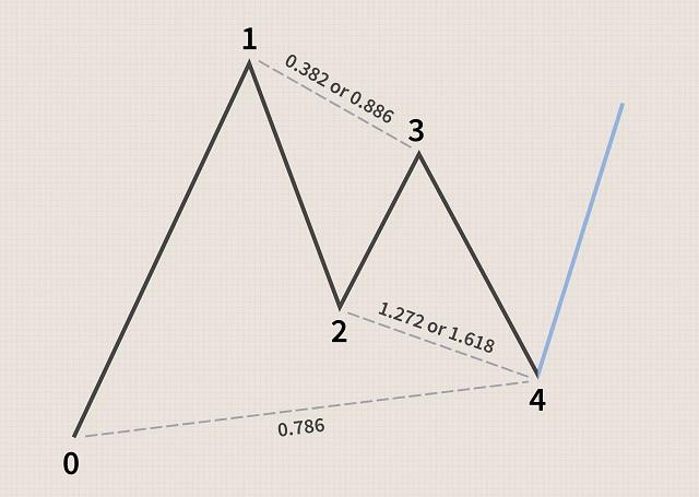 Tỷ lệ Fibonacci là một phần tương đối quan trọng trong các mô hình giá Gartley