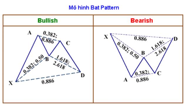 Tỷ lệ Fibonacci trong mô hình con dơi - bat pattern