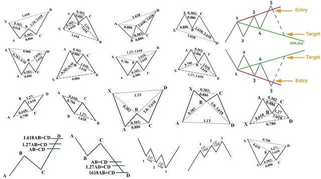Tỷ lệ Fibonacci trong mô hình giá Harmonic rất quan trọng