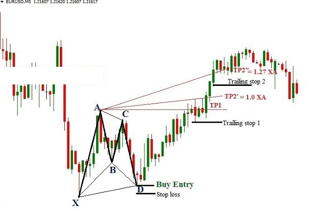 Ví dụ minh họa cách giao dịch với mô hình Gartley qua cặp tiền tệ EUR / USD