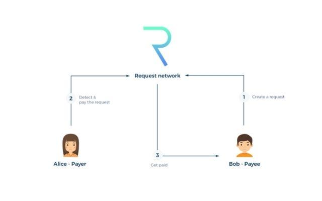 Cách thức hoạt động của Request Network trên thị trường hiện nay