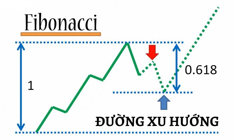 Hướng dẫn sử dụng Fibonacci thoái lui với đường xu hướng