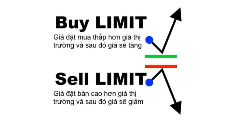 Lệnh Buy Limit và Sell Limit