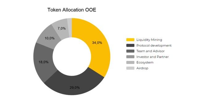 OpenOcean là gì? Tìm hiểu về dự án OpenOcean & OOE Coin từ A-Z