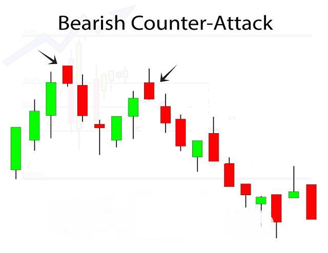 Bullish Counterattack Line ám chỉ sự phản công tăng nhưng cũng có thể bị đảo ngược bất cứ lúc nào