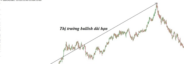 Bullish là gì? Vì sao xuất hiện thị trường Bullish dài hạn?