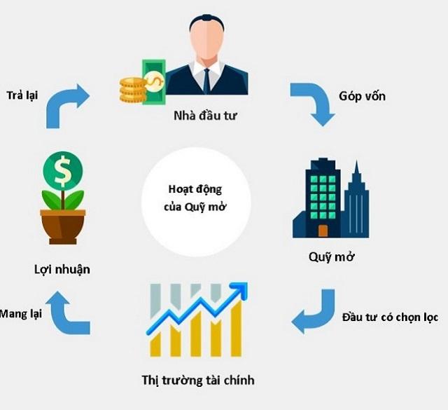 Đầu tư chứng chỉ quỹ là một hình thức đầu tư gián tiếp và cũng là một kênh đầu tư an toàn nếu bạn lựa chọn được công ty quản lý quỹ uy tín
