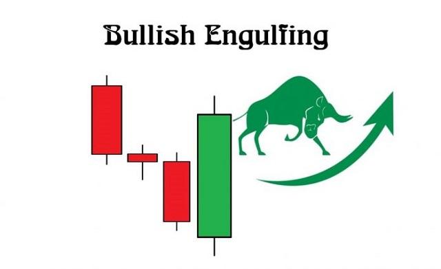 Engulfing Bullish là gì? Mô hình Bullish Engulfing là một mô hình nến Nhật đảo chiều thường xuất hiện khi các cây nến đỏ giảm