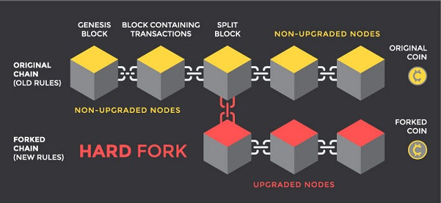 Mỗi đợt Hard Fork lại bổ sung nhiều tính năng mới cho mạng blockchain