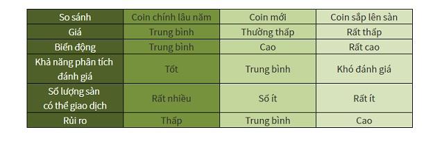 So sánh các đồng coin có mặt trên thị trường hiện nay