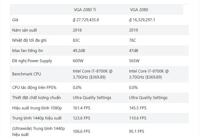 So sánh tốc độ đào coin của các loại Card VGA 2080 Ti và VGA 2080