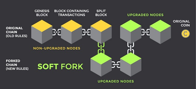 Soft Fork là bản cập nhật tương thích với blockchain cũ