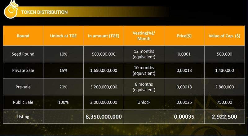 Thông tin về các vòng gọi vốn của dự án ANTEX