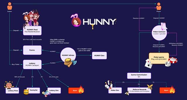 Kiếm thu nhập một cách thụ động khi đặt cược token vào các pool thanh khoản trên PancakeHunny