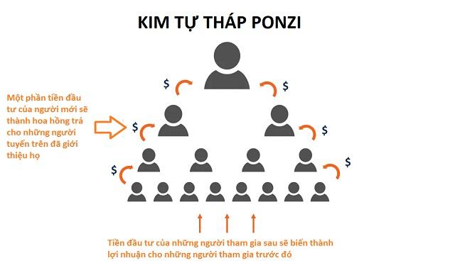 Bản chất của ERG chính là mô hình đa cấp Ponzi lừa đảo khét tiếng
