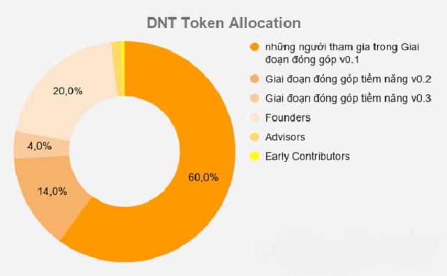 Lượng phân bổ DNT coin