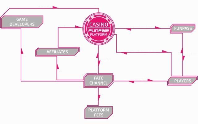 FUN là 1 token được sử dụng cho tất cả mọi dịch vụ tại nền tảng FunFair