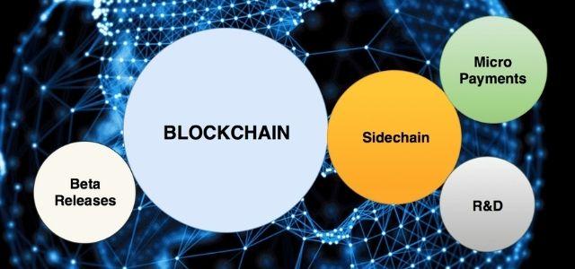 Giao thức sidechain là 1 kênh được tạo tại chuỗi khối ethereum chạy trong 1 phiên chơi