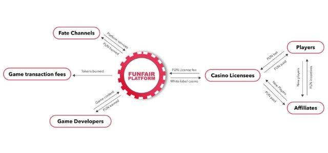 Nguyên lý Fun Fair hoạt động trên thị trường hiện nay là gì?