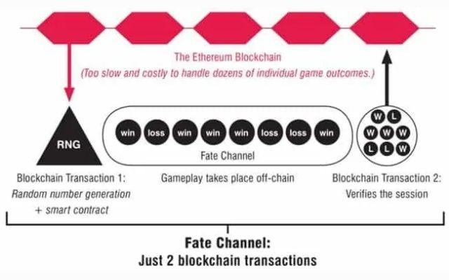 Nhóm FunFair đã xây dựng 1 hệ thống về kênh trạng thái tùy biến là kênh Fate Channel