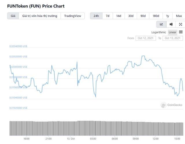 Tỷ giá của đồng tiền ảo FunFair hiện nay theo số liệu của CoinGecko
